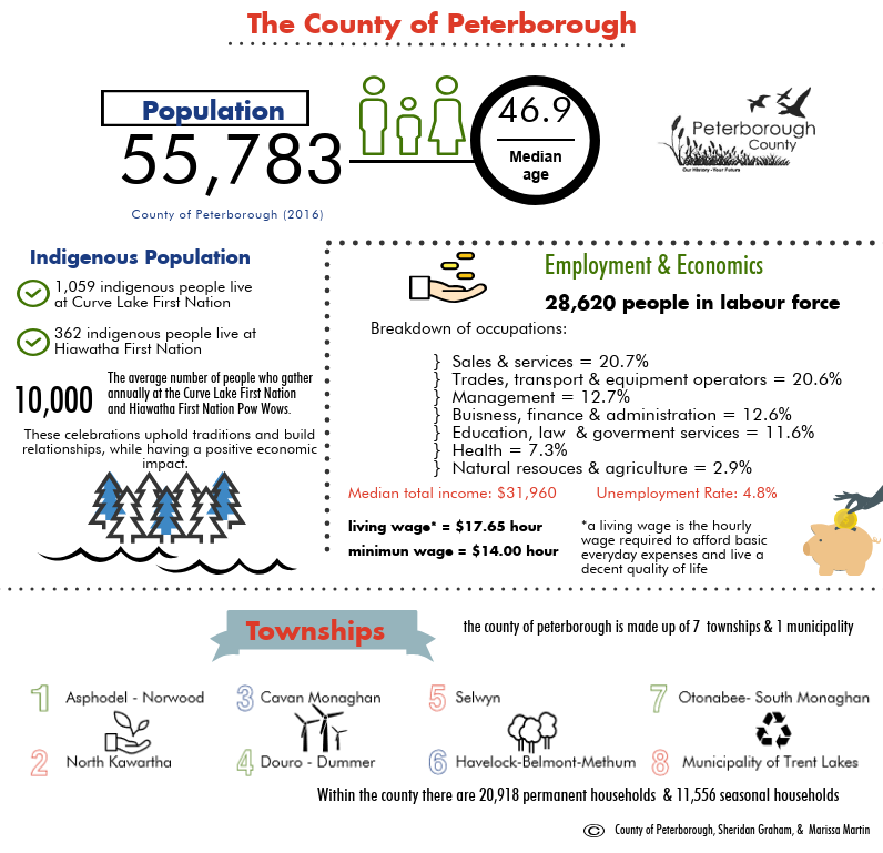 Inforgraphic including information about Peterborough County's population, indigenous population, employment and townships